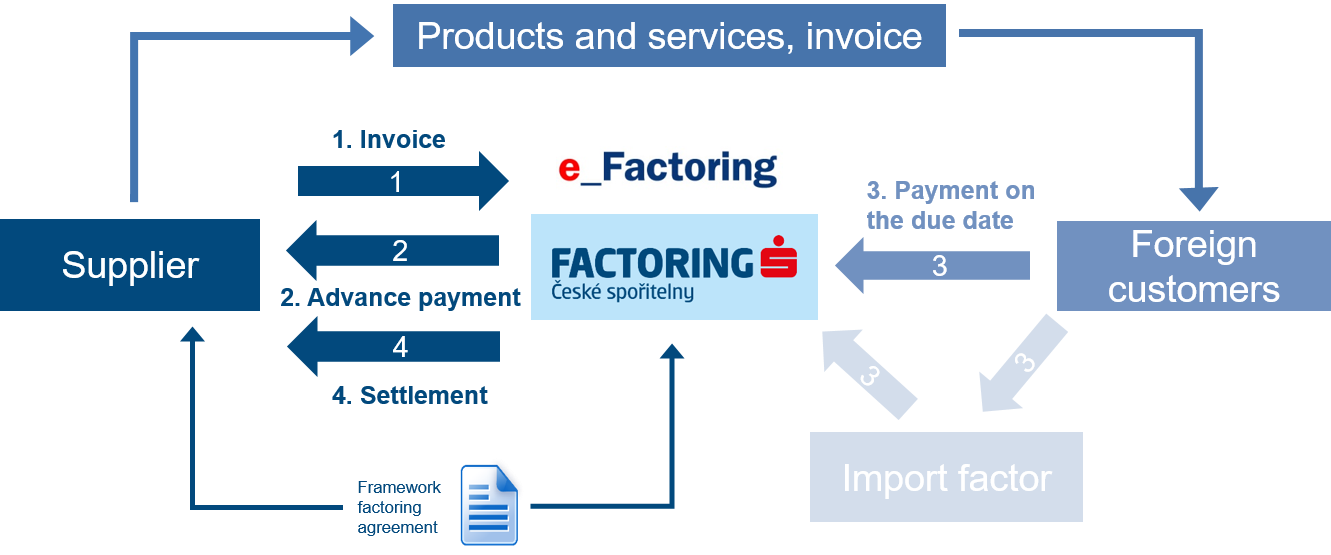 Traditional Export Factoring diagram