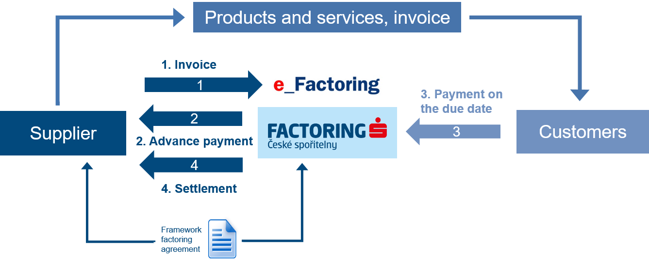Traditional Factoring diagram